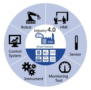 Industry 4.0 – Challenges & Solutions