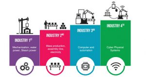 The 2020 Fourth Industrial Revolution Benchmark